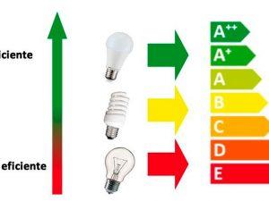 ¿Qué es eso de la eficiencia energética en los electrodomésticos?
