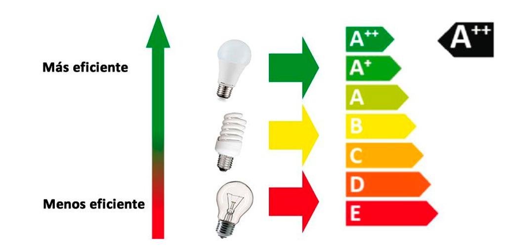Tabla eficiencia energetica