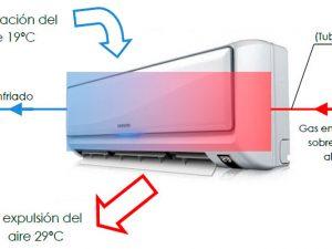 Cómo realizar el mantenimiento de nuestro aire acondicionado uno mismo