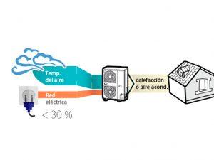 Los beneficios de la aerotermia: salud y ahorro energético